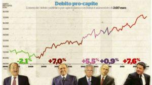 debito-pubblico-prodi-renzi