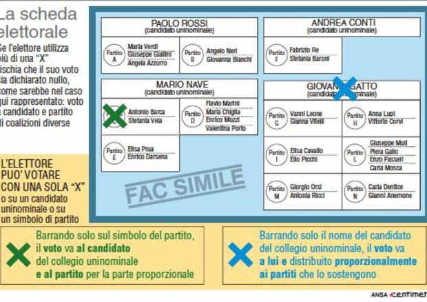 Campagne d'influenza sotto le elezioni e forum Ansa-Facebook