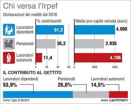 Fisco: sommerso Irpef vale 119 miliardi