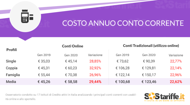 Conti correnti: in un anno aumenti fino al 29%,  studio SosTariffe.it