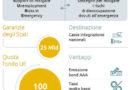 Coronavirs: un piano Marshall per l'Europa, sul piatto già 2.770 miliardi