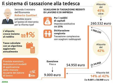 Riforma fiscale alla tedesca, arriva il no di Italia viva