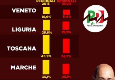 Meloni al Pd: ma quale vittoria, ecco i numeri che dimostrano che è stata una grande sconfitta…